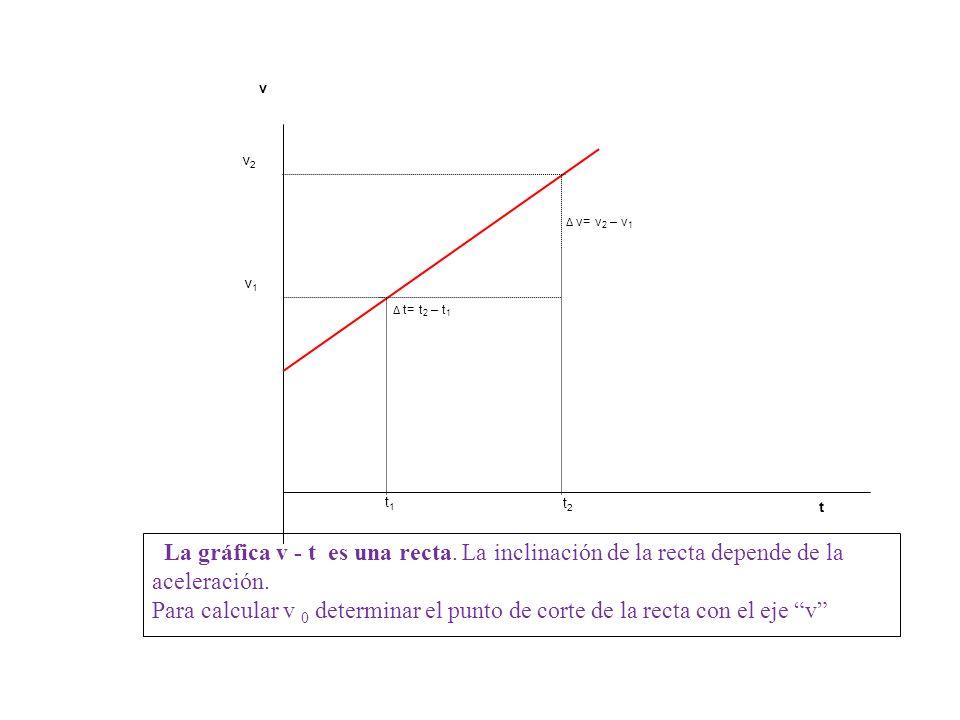 v2v2 v1v1 t v= v 2 – v 1 t= t 2 – t 1 v t2t2 t1t1 La gráfica v - t es una recta. La inclinación de la recta depende de la aceleración. Para calcular v