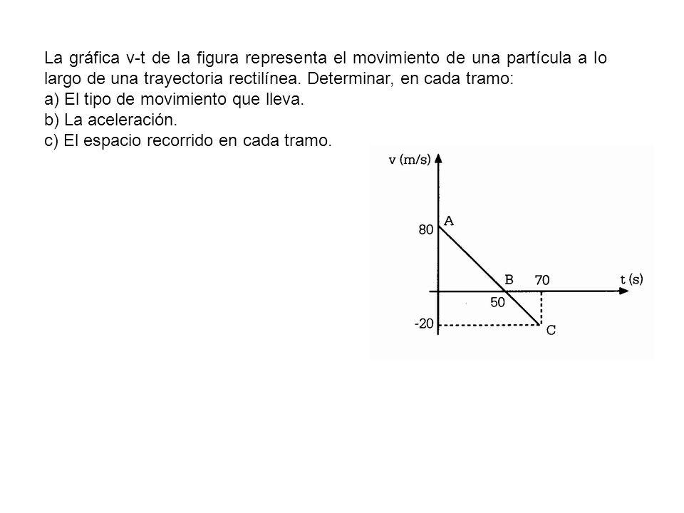 La gráfica v-t de la figura representa el movimiento de una partícula a lo largo de una trayectoria rectilínea. Determinar, en cada tramo: a) El tipo