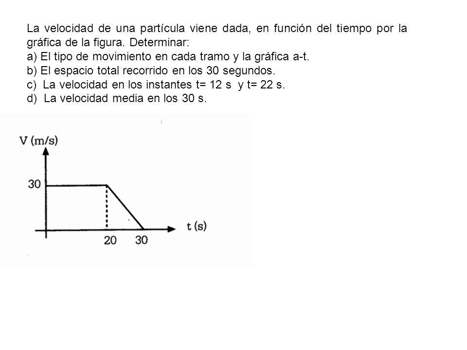 La velocidad de una partícula viene dada, en función del tiempo por la gráfica de la figura. Determinar: a) El tipo de movimiento en cada tramo y la g
