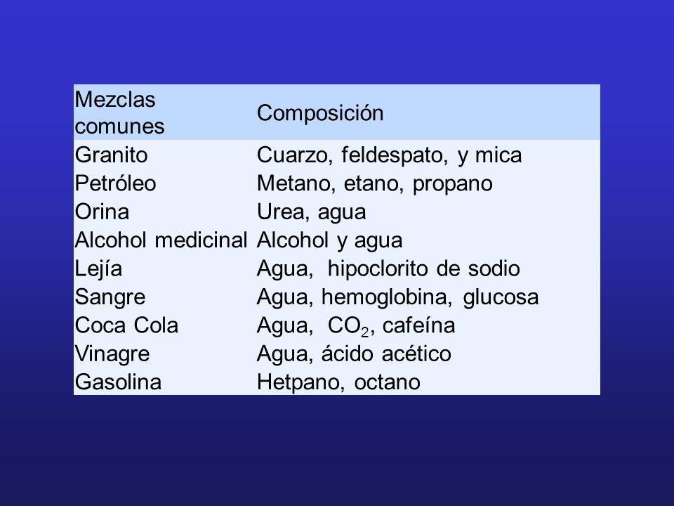 Mezclas comunes Composición GranitoCuarzo, feldespato, y mica PetróleoMetano, etano, propano OrinaUrea, agua Alcohol medicinalAlcohol y agua LejíaAgua