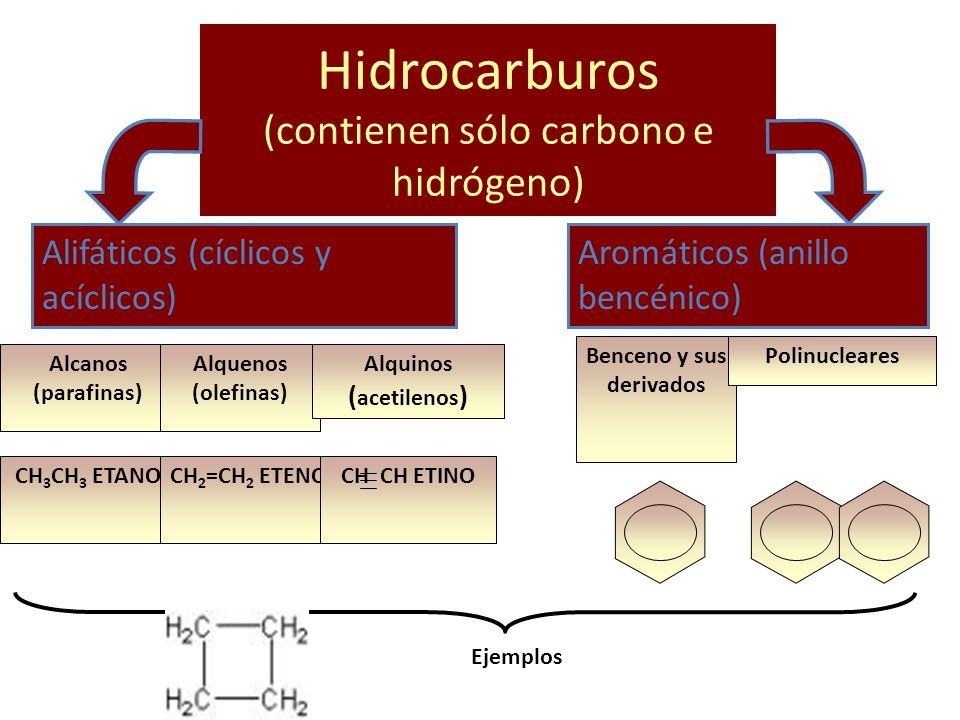 Hidrocarburos (contienen sólo carbono e hidrógeno) Alifáticos (cíclicos y acíclicos) Aromáticos (anillo bencénico) Alcanos (parafinas) Alquenos (olefi
