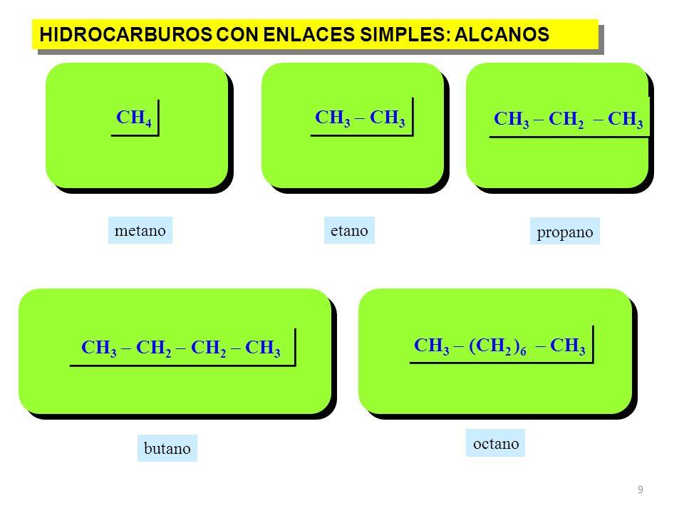 9 CH 3 CH 2 ) 6 CH 3 CH 3 CH 2 CH 2 CH 3 CH 3 CH 2 CH 3 CH 3 CH 4 octano propano etanometano butano HIDROCARBUROS CON ENLACES SIMPLES: ALCANOS