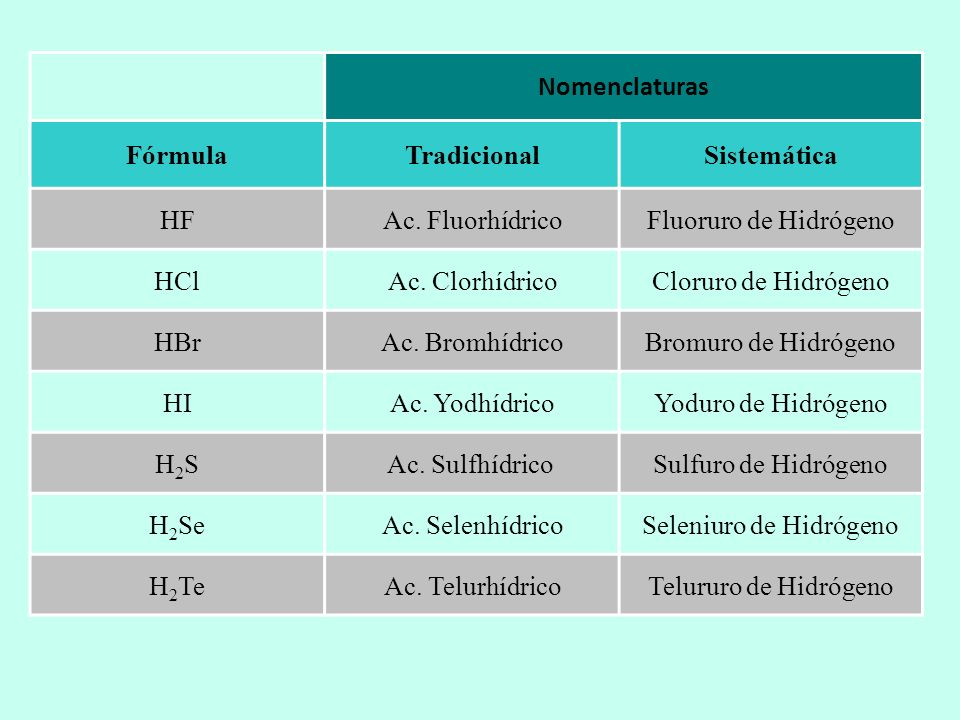Nomenclaturas FórmulaTradicionalSistemática HFAc. FluorhídricoFluoruro de Hidrógeno HClAc. ClorhídricoCloruro de Hidrógeno HBrAc. BromhídricoBromuro d