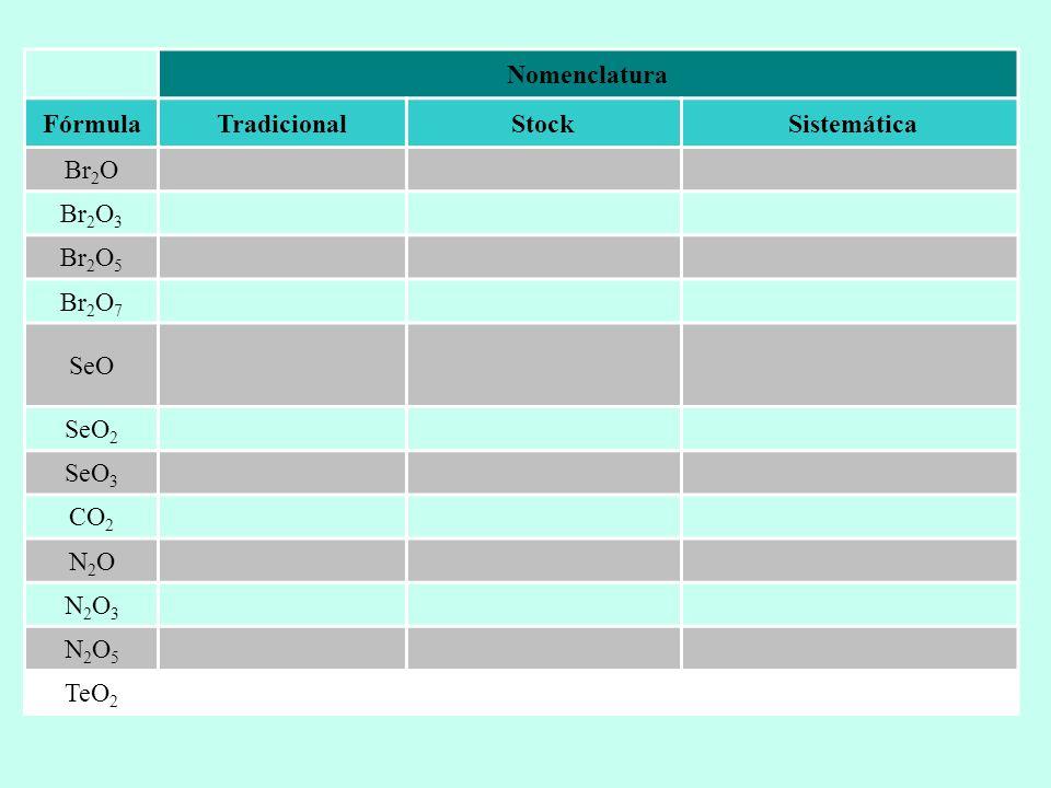 Nomenclatura FórmulaTradicionalStock Sistemática Br 2 O Br 2 O 3 Br 2 O 5 Br 2 O 7 SeO SeO 2 SeO 3 CO 2 N2ON2O N2O3N2O3 N2O5N2O5 TeO 2