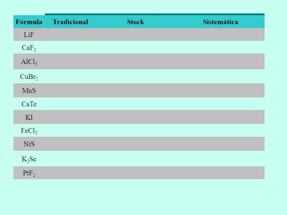 Nomenclatura FórmulaTradicionalStock Sistemática LiF CaF 2 AlCl 3 CuBr 2 MnS CaTe KI FeCl 2 NiS K 2 Se PtF 2