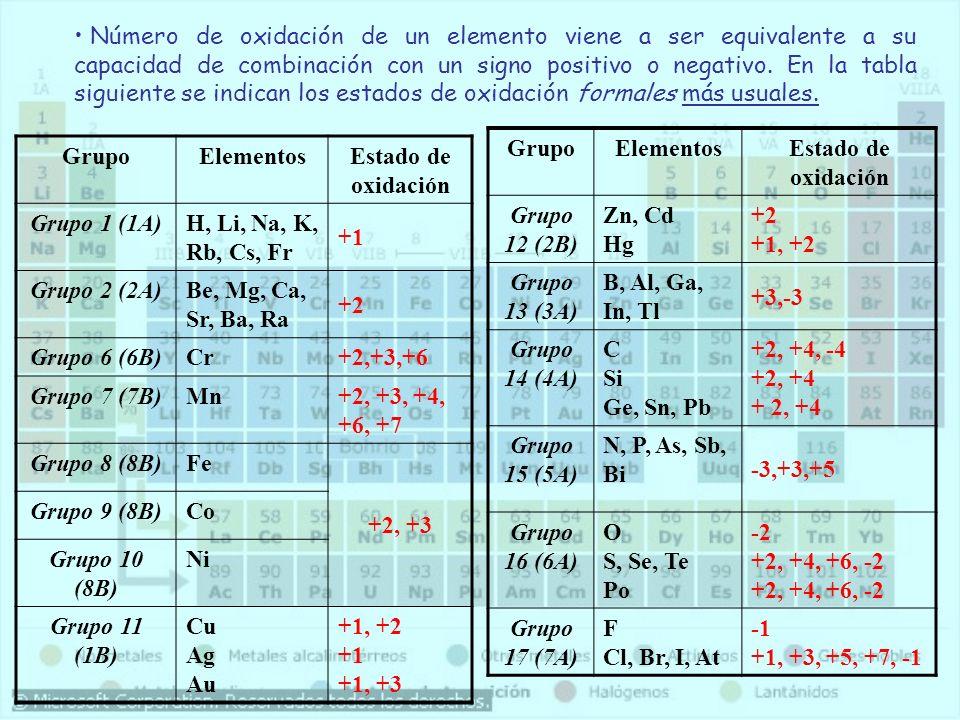 Nomenclatura FórmulaTradicionalStock Estequiométrica Br 2 OAnh HipobromosoÓxido de Bromo (I) Óxido de dibromo Br 2 O 3 Anh BromosoÓx deBromo (III) Trióxido de dibromo Br 2 O 5 Anhídrido BrómicoÓxido de Bromo (V) Pentaóxido de dibromo Br 2 O 7 Anh Perbrómico Óx de Bromo (VII)Heptaóxido de dibromo SeOAnh HiposeleniosoÓxido de Selenio (II) Óxido de Selenio SeO 2 Anh SeleniosoÓx de Selenio (IV) Dióxido de Selenio SeO 3 Anhídrido SelénicoÓx de Selenio (VI)Trióxido de Selenio CO 2 Anh Carbónico Óx de Carbono (IV)Dióxido de Carbono N2ON2OAnh Hiponitroso Óx de Nitrógeno (I)Óxido de dinitrógeno N2O3N2O3 Anhídrido NitrosoÓx de Nitrógeno (III)Trióxido de dinitrógeno N2O5N2O5 Anhídrido Nítrico Óxido de Nitrógeno (V) Pentaóxido de dinitrógeno TeO 2 Anh TelurosoÓx de Teluro (IV) Dióxido de Teluro