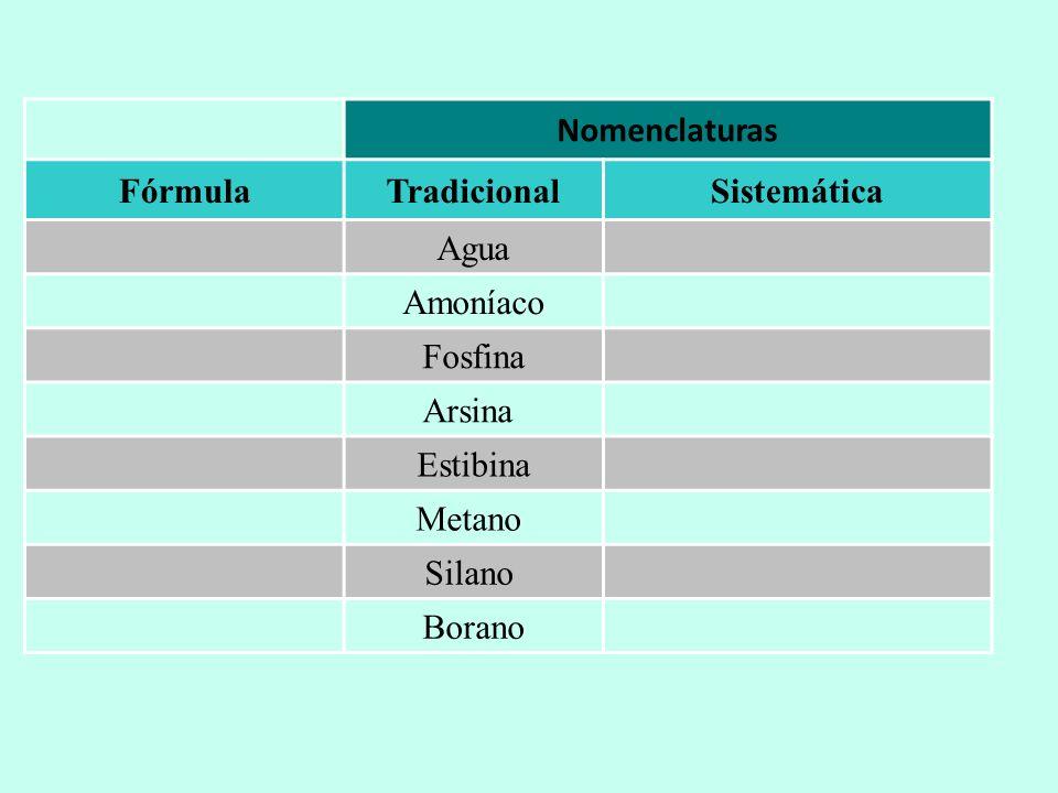 Nomenclaturas FórmulaTradicionalSistemática Agua Amoníaco Fosfina Arsina Estibina Metano Silano Borano
