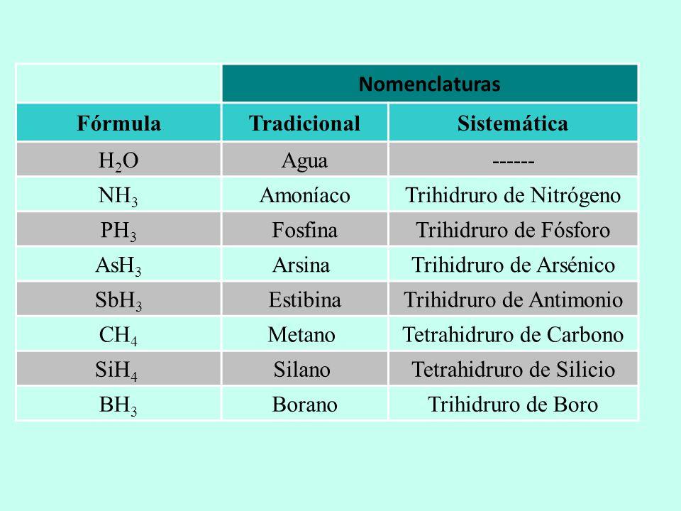 Nomenclaturas FórmulaTradicionalSistemática H2OH2OAgua------ NH 3 AmoníacoTrihidruro de Nitrógeno PH 3 FosfinaTrihidruro de Fósforo AsH 3 Arsina Trihi