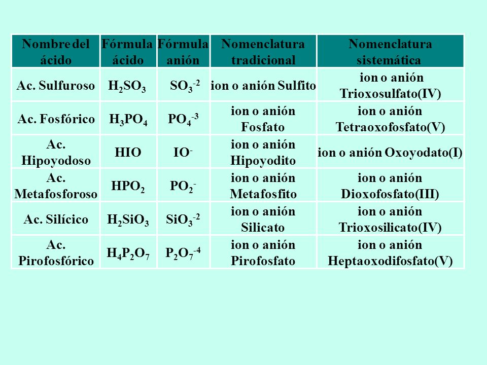 Nombre del ácido Fórmula ácido Fórmula anión Nomenclatura tradicional Nomenclatura sistemática Ac. SulfurosoH 2 SO 3 SO 3 -2 ion o anión Sulfito ion o