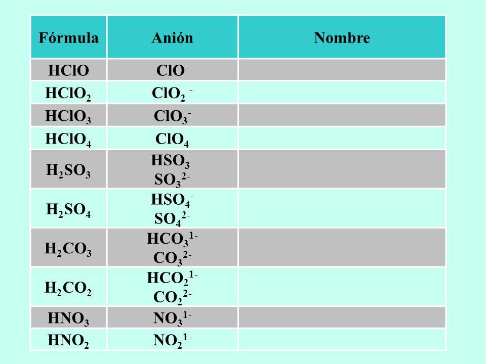 FórmulaAniónNombre HClOClO - HClO 2 ClO 2 - HClO 3 ClO 3 - HClO 4 ClO 4 H 2 SO 3 HSO 3 - SO 3 2- H 2 SO 4 HSO 4 - SO 4 2- H 2 CO 3 HCO 3 1- CO 3 2- H