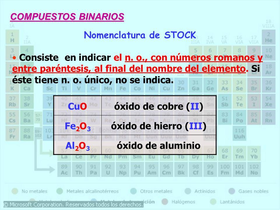 Nomenclatura FórmulaTradicionalStock Sistemática Br 2 O Anhídrido Hipobromoso Óxido de Bromo (I) Óxido de dibromo Br 2 O 3 Anhídrido BromosoÓxido de Bromo (III) Trióxido de dibromo Br 2 O 5 Anhídrido BrómicoÓxido de Bromo (V) Pentaóxido de dibromo Br 2 O 7 Anhídrido Perbrómico Óxido de Bromo (VII)Heptaóxido de dibromo SeO Anhídrido Hiposelenioso Óxido de Selenio (II) Óxido de Selenio SeO 2 Anhídrido SeleniosoÓxido de Selenio (IV) Dióxido de Selenio SeO 3 Anhídrido SelénicoÓxido de Selenio (VI)Trióxido de Selenio CO 2 Anhídrido Carbónico Óxido de Carbono (IV)Dióxido de Carbono N2ON2OAnhídrido Hiponitroso Óxido de Nitrógeno (I)Óxido de dinitrógeno N2O3N2O3 Anhídrido NitrosoÓxido de Nitrógeno (III)Trióxido de dinitrógeno N2O5N2O5 Anhídrido NítricoÓxido de Nitrógeno (V)Pentaóxido de dinitrógeno TeO 2 Anhídrido TelurosoÓxido de Teluro (IV) Dióxido de Teluro