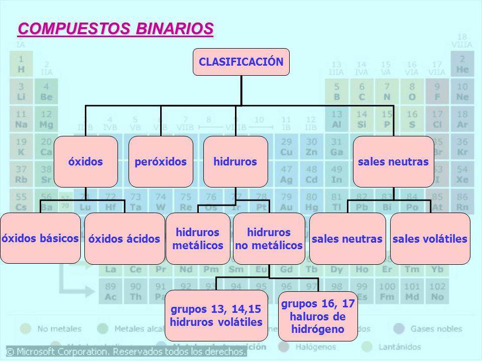 Óxido básico Óxido básico : es la combinación del oxígeno con un metal.