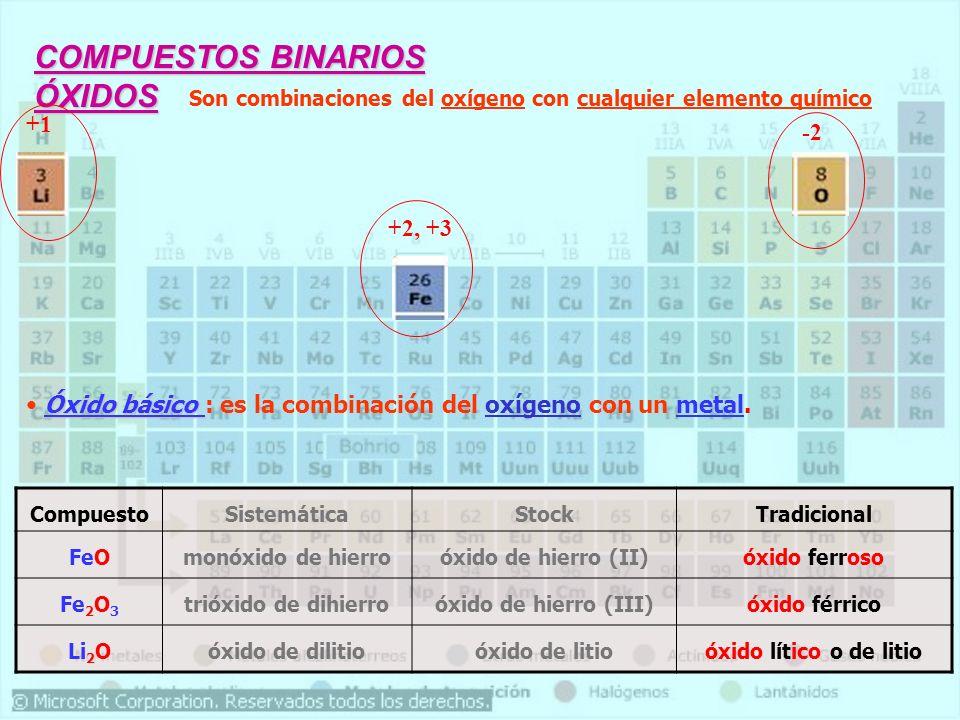 FórmulaAniónNombre HClOClO - HClO 2 ClO 2 - HClO 3 ClO 3 - HClO 4 ClO 4 H 2 SO 3 HSO 3 - SO 3 2- H 2 SO 4 HSO 4 - SO 4 2- H 2 CO 3 HCO 3 1- CO 3 2- H 2 CO 2 HCO 2 1- CO 2 2- HNO 3 NO 3 1- HNO 2 NO 2 1-