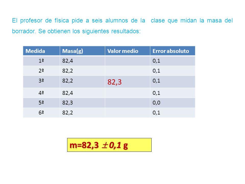 MedidaMasa(g)Valor medioError absoluto 1ª82,40,1 2ª82,20,1 3ª82,2 82,3 0,1 4ª82,40,1 5ª82,30,0 6ª82,20,1 El profesor de física pide a seis alumnos de