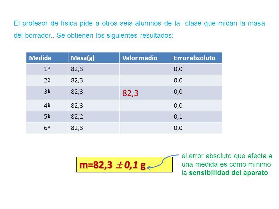 MedidaMasa(g)Valor medioError absoluto 1ª82,30,0 2ª82,30,0 3ª82,3 0,0 4ª82,30,0 5ª82,20,1 6ª82,30,0 El profesor de física pide a otros seis alumnos de