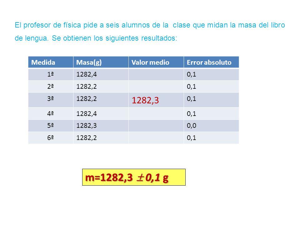 MedidaMasa(g)Valor medioError absoluto 1ª1282,40,1 2ª1282,20,1 3ª1282,2 1282,3 0,1 4ª1282,40,1 5ª1282,30,0 6ª1282,20,1 El profesor de física pide a se