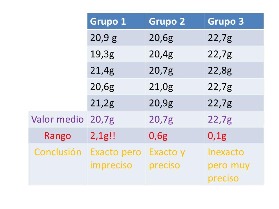 Grupo 1Grupo 2Grupo 3 20,9 g20,6g22,7g 19,3g20,4g22,7g 21,4g20,7g22,8g 20,6g21,0g22,7g 21,2g20,9g22,7g Valor medio20,7g 22,7g Rango2,1g!!0,6g0,1g Conc