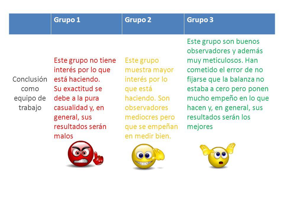 Grupo 1Grupo 2Grupo 3 Conclusión como equipo de trabajo Este grupo no tiene interés por lo que está haciendo. Su exactitud se debe a la pura casualida