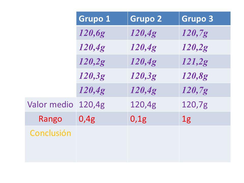 Grupo 1Grupo 2Grupo 3 120,6g120,4g120,7g 120,4g 120,2g 120,4g121,2g 120,3g 120,8g 120,4g 120,7g Valor medio120,4g 120,7g Rango0,4g0,1g1g Conclusión