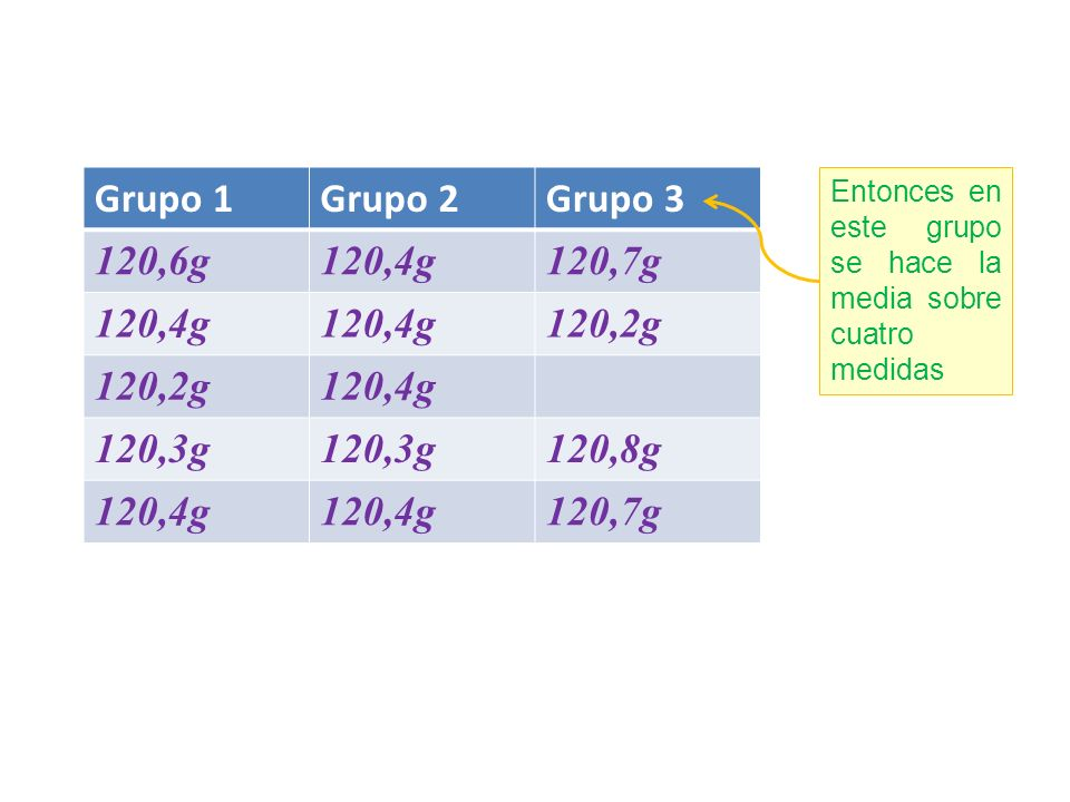 Grupo 1Grupo 2Grupo 3 120,6g120,4g120,7g 120,4g 120,2g 120,4g 120,3g 120,8g 120,4g 120,7g Entonces en este grupo se hace la media sobre cuatro medidas