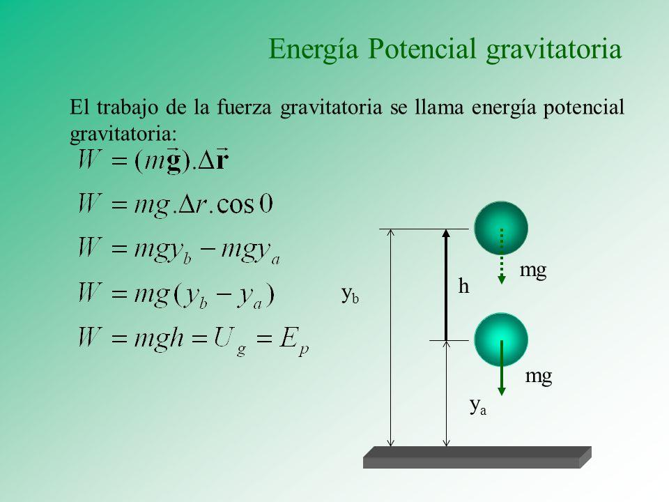Energía Potencial gravitatoria mg ybyb yaya h El trabajo de la fuerza gravitatoria se llama energía potencial gravitatoria: