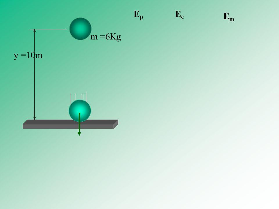 m =6Kg y =10m EpEp EcEc EmEm