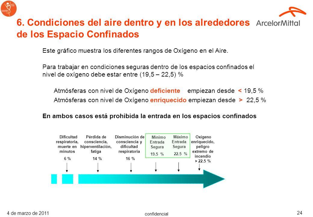 confidencial 4 de marzo de 2011 23 Los procedimientos internos de las plantas deben referirse a la Ley y a los estándares ArcelorMittal ST 002 y ST 01