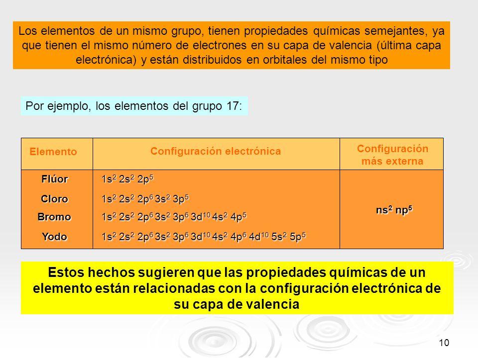 10 Los elementos de un mismo grupo, tienen propiedades químicas semejantes, ya que tienen el mismo número de electrones en su capa de valencia (última