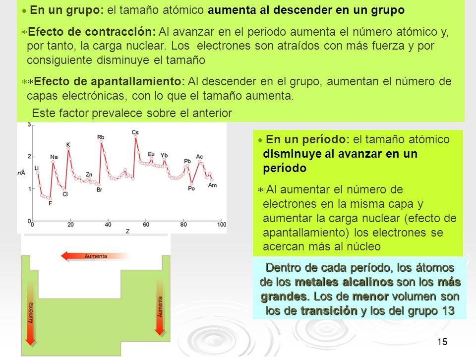 15 En un grupo: el tamaño atómico aumenta al descender en un grupo Efecto de contracción: Al avanzar en el periodo aumenta el número atómico y, por ta