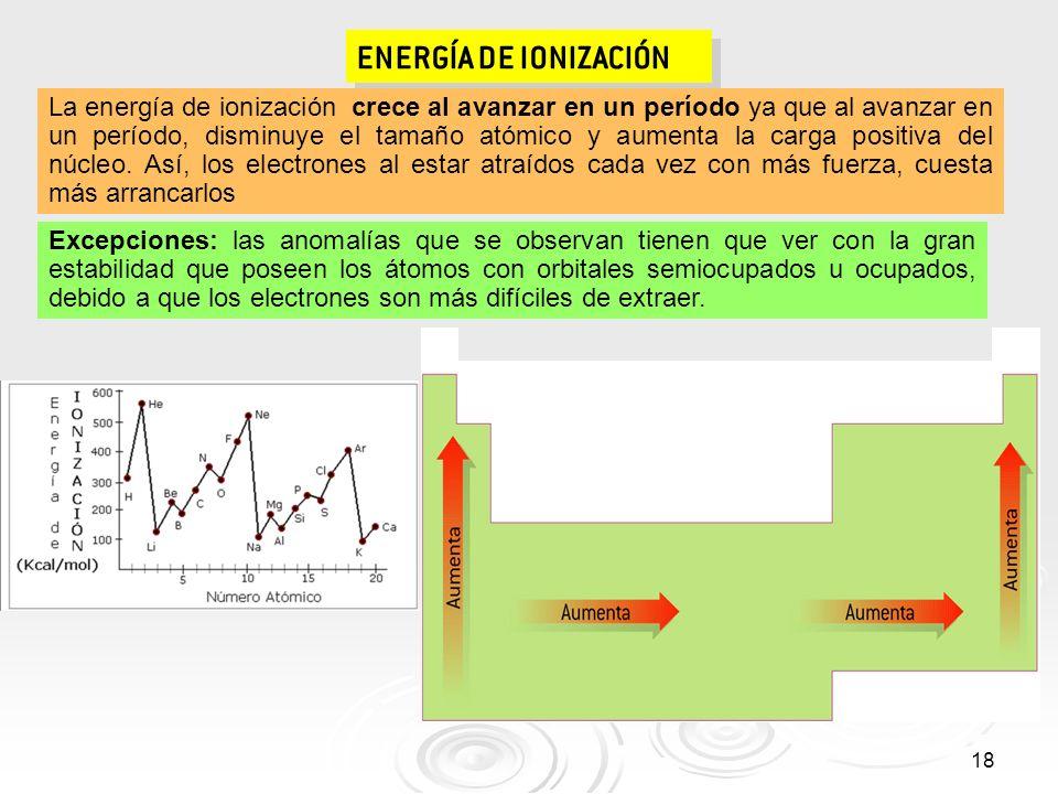18 ENERGÍA DE IONIZACIÓN La energía de ionización crece al avanzar en un período ya que al avanzar en un período, disminuye el tamaño atómico y aument