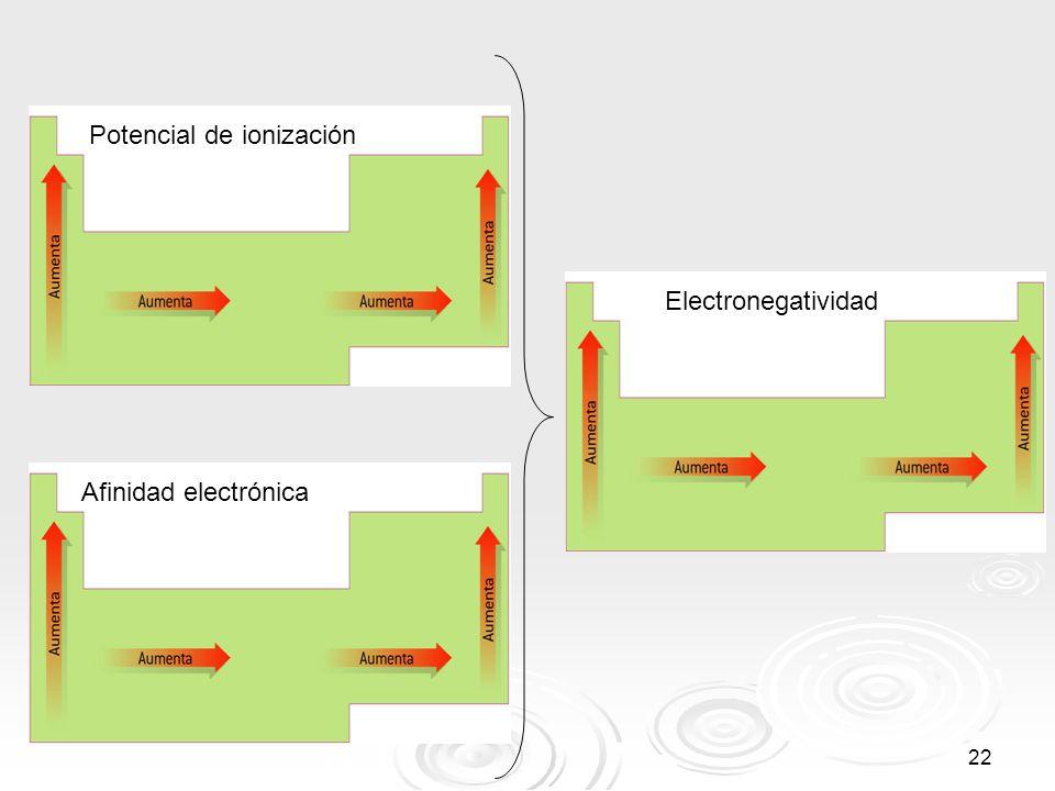 22 Potencial de ionización Afinidad electrónica Electronegatividad