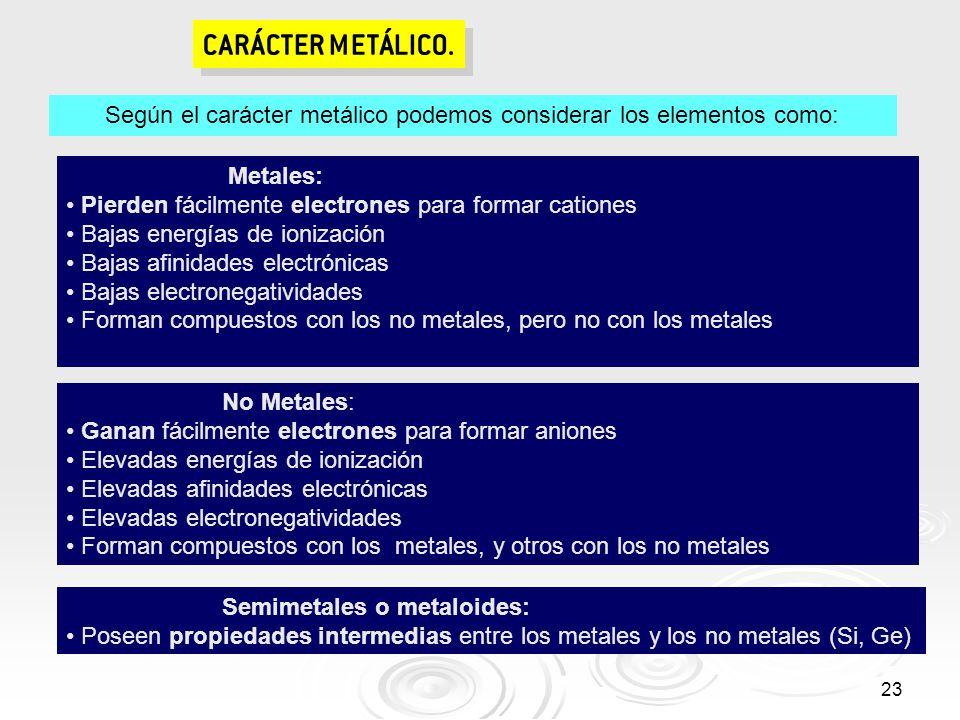 23 CARÁCTER METÁLICO. Metales: Pierden fácilmente electrones para formar cationes Bajas energías de ionización Bajas afinidades electrónicas Bajas ele