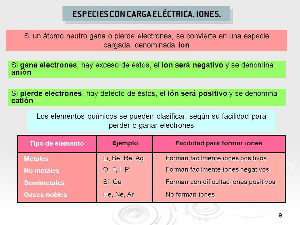 9 ESPECIES CON CARGA ELÉCTRICA. IONES. Si un átomo neutro gana o pierde electrones, se convierte en una especie cargada, denominada ion Si gana electr