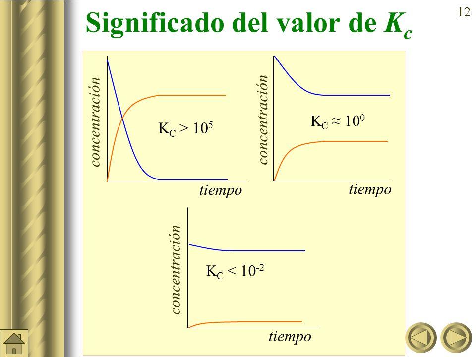 11 Ejercicio A: Escribir las expresiones de K C para los siguientes equilibrios químicos: a) N 2 O 4 (g) 2 NO 2 (g); b) 2 NO(g) + Cl 2 (g) 2 NOCl(g);
