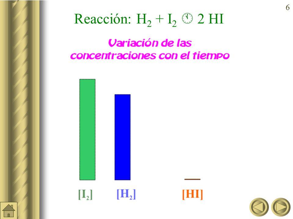 5 Variación de la concentración con el tiempo (H 2 + I 2 2 HI) Equilibrio químico Concentraciones (mol/l) Tiempo (s) [HI] [I 2 ] [H 2 ]