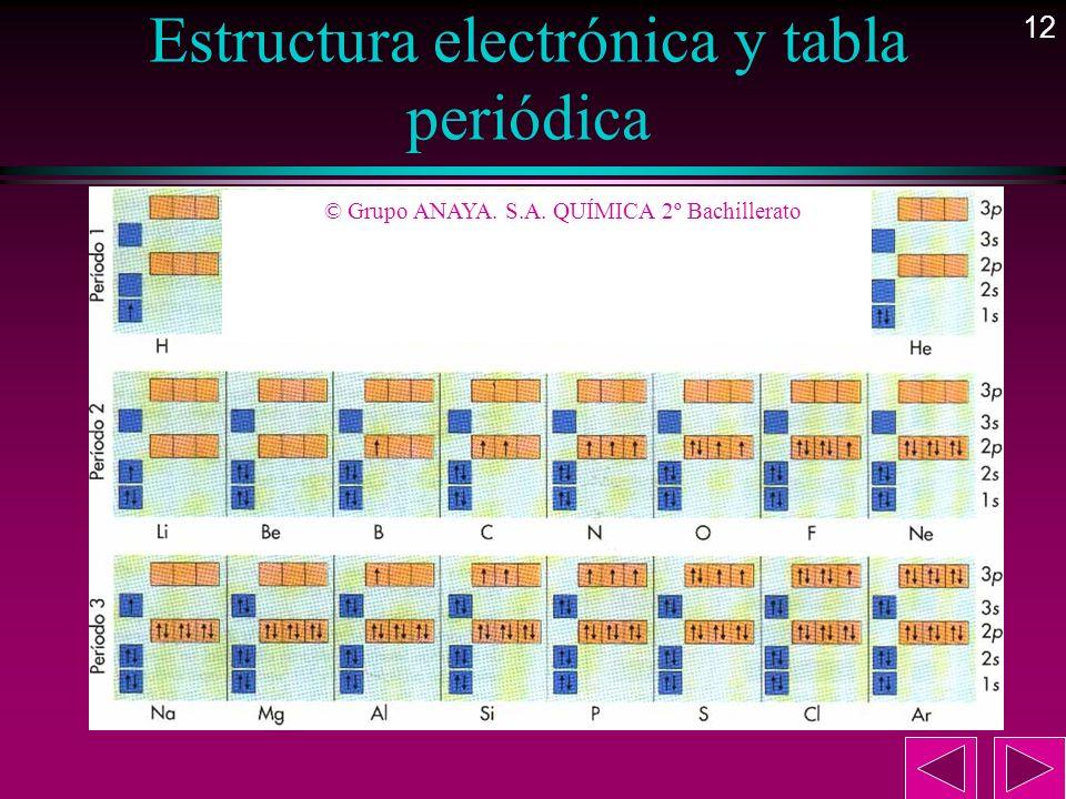 12 Estructura electrónica y tabla periódica © Grupo ANAYA. S.A. QUÍMICA 2º Bachillerato