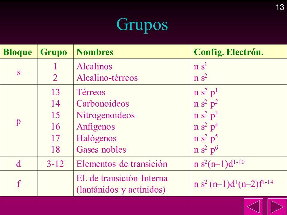 13 BloqueGrupoNombresConfig. Electrón. s 1212 Alcalinos Alcalino-térreos n s 1 n s 2 p 13 14 15 16 17 18 Térreos Carbonoideos Nitrogenoideos Anfígenos