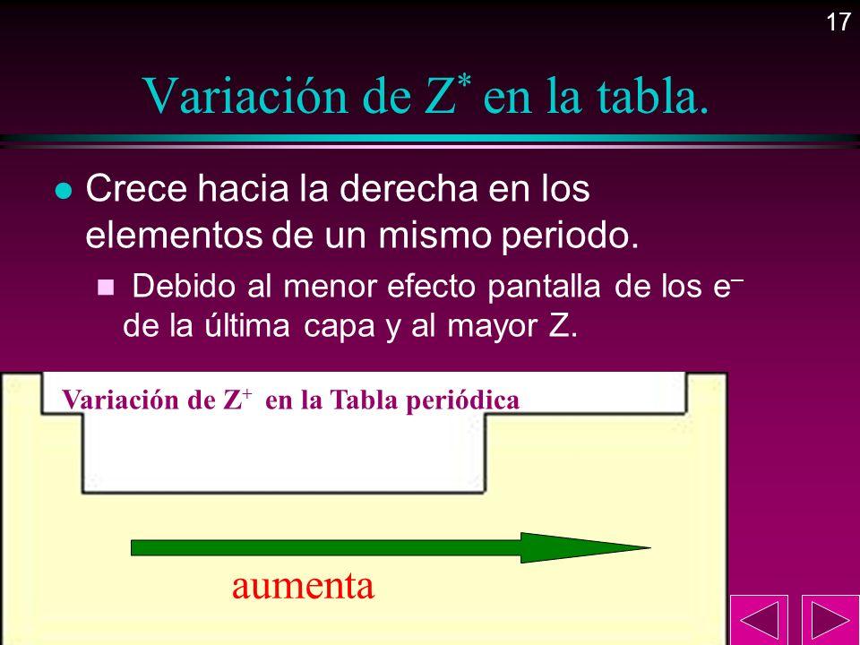 17 Variación de Z * en la tabla. l Crece hacia la derecha en los elementos de un mismo periodo. n Debido al menor efecto pantalla de los e – de la últ