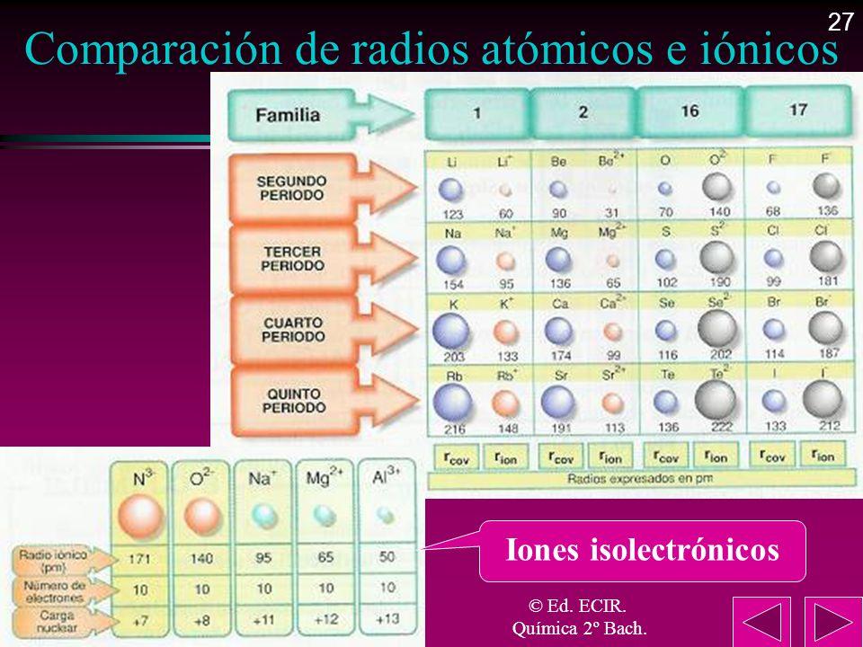 27 Comparación de radios atómicos e iónicos Iones isolectrónicos © Ed. ECIR. Química 2º Bach.