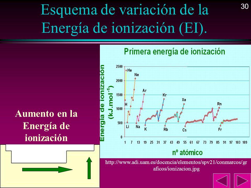30 Esquema de variación de la Energía de ionización (EI). Aumento en la Energía de ionización http://www.adi.uam.es/docencia/elementos/spv21/conmarcos