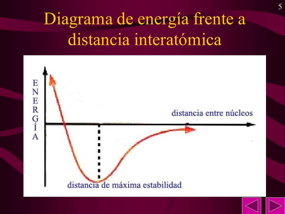 5 Diagrama de energía frente a distancia interatómica
