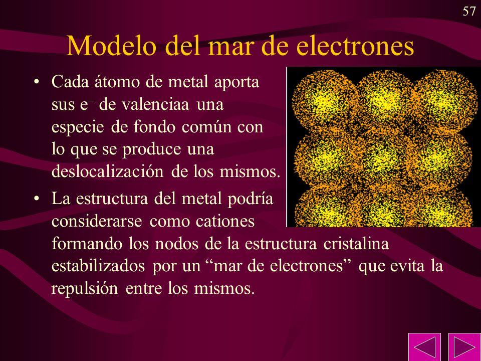 57 Modelo del mar de electrones Cada átomo de metal aporta sus e – de valenciaa una especie de fondo común con lo que se produce una deslocalización d
