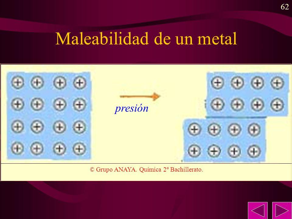 62 Maleabilidad de un metal © Grupo ANAYA. Química 2º Bachillerato. presión