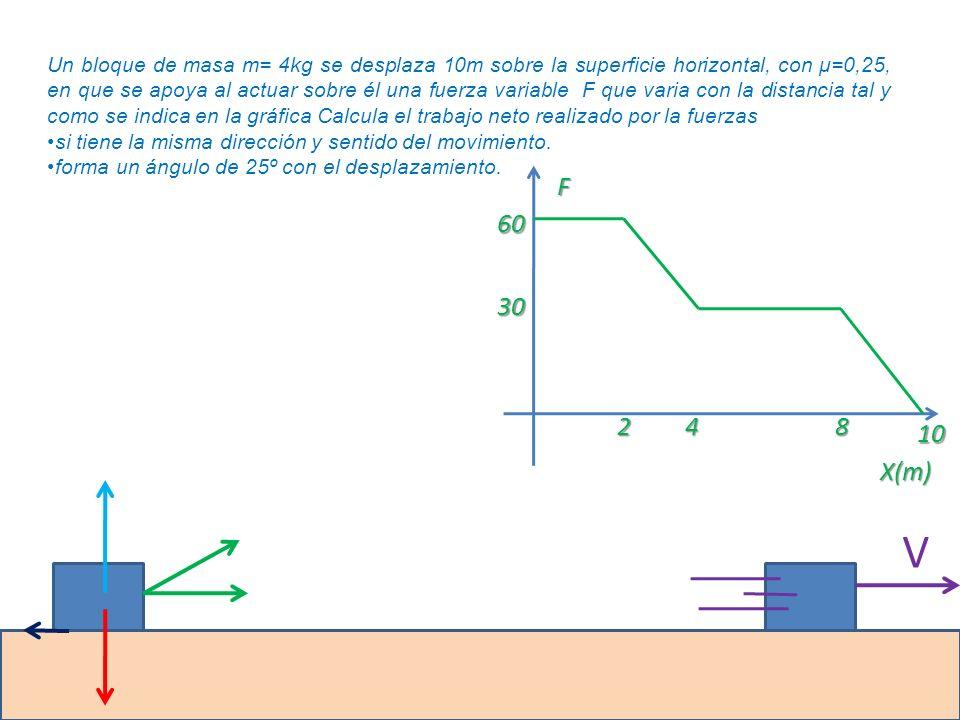 Un bloque de masa m= 4kg se desplaza 10m sobre la superficie horizontal, con μ=0,25, en que se apoya al actuar sobre él una fuerza variable F que vari