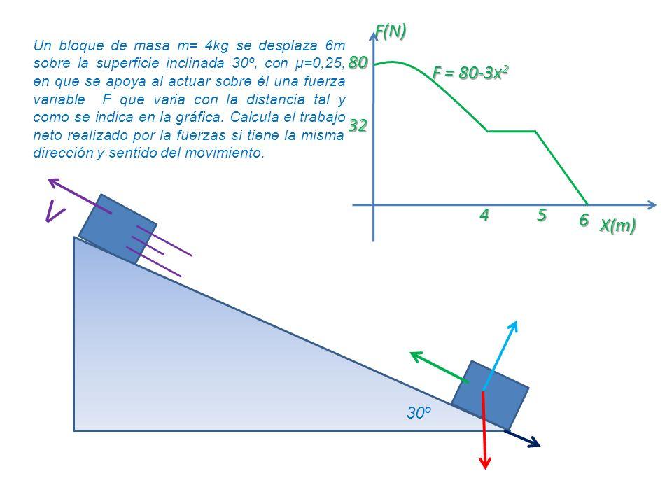 Un bloque de masa m= 4kg se desplaza 6m sobre la superficie inclinada 30º, con μ=0,25, en que se apoya al actuar sobre él una fuerza variable F que va