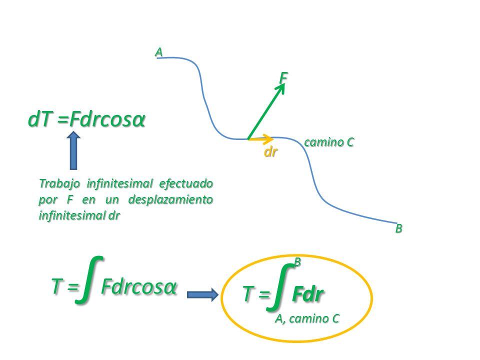 F dr dT =Fdrcosα A B Trabajo infinitesimal efectuado por F en un desplazamiento infinitesimal dr T = Fdrcosα T = Fdr A, camino C B camino C camino C