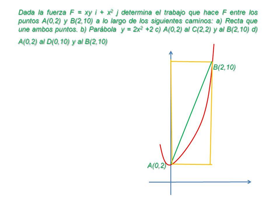 Dada la fuerza F = xy i + x 2 j determina el trabajo que hace F entre los puntos A(0,2) y B(2,10) a lo largo de los siguientes caminos: a) Recta que u