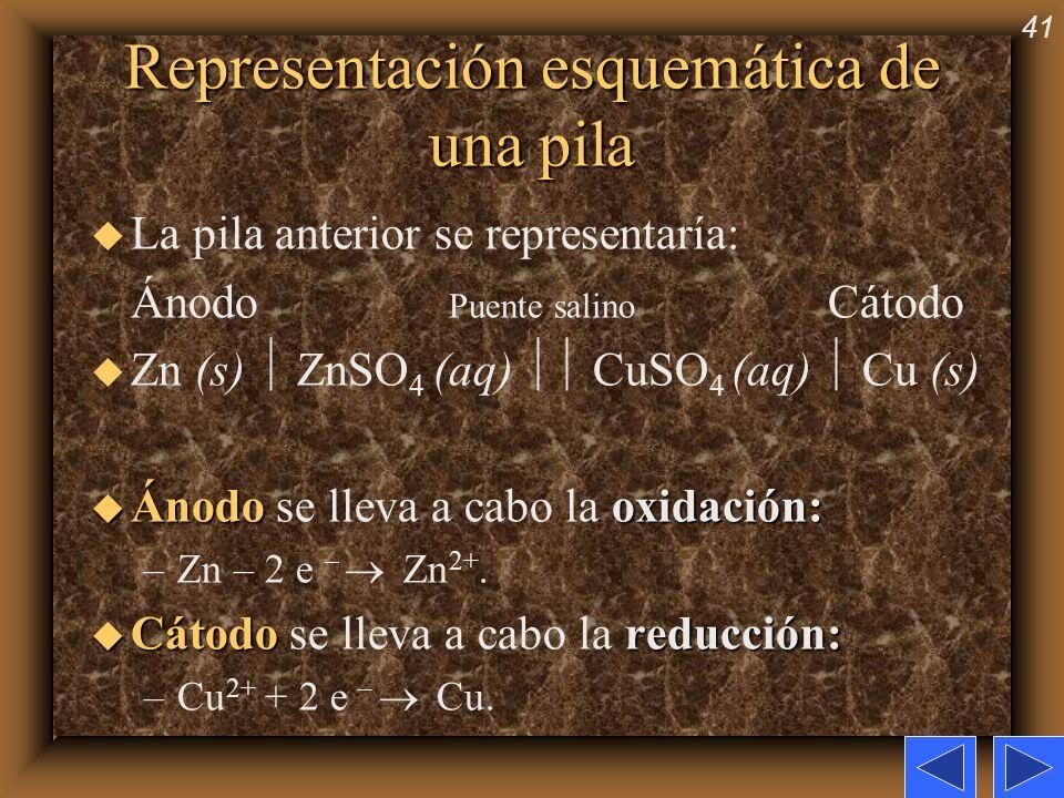 41 Representación esquemática de una pila u La pila anterior se representaría: Ánodo Puente salino Cátodo u Zn (s) ZnSO 4 (aq) CuSO 4 (aq) Cu (s) u Án