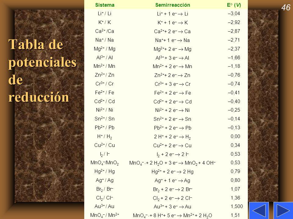46 Tabla de potenciales de reducción SistemaSemirreacciónE° (V) Li + / Li Li + + 1 e – Li –3,04 K + / K K + + 1 e – K –2,92 Ca 2+ /Ca Ca 2+ + 2 e – Ca
