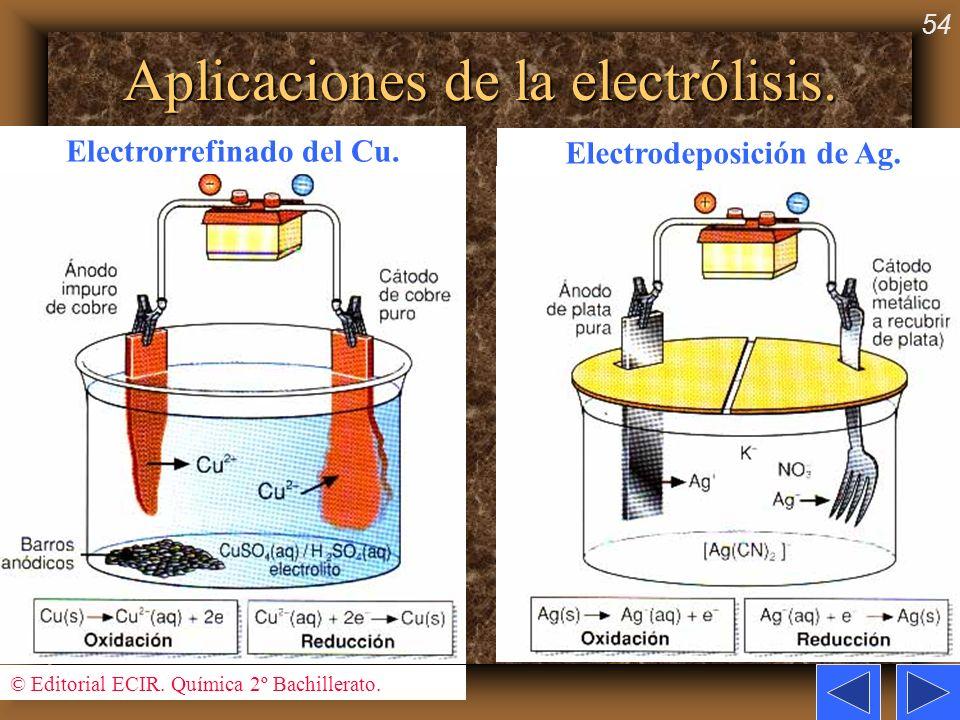 54 Aplicaciones de la electrólisis. © Editorial ECIR. Química 2º Bachillerato. Electrorrefinado del Cu. Electrodeposición de Ag.